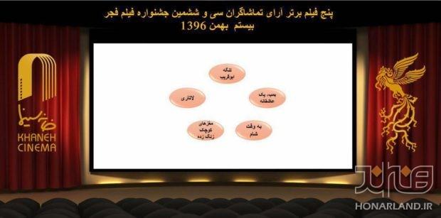 اسامی 5فیلم بخش مردمی جشنواره فیلم فجر تا تاریخ 20 بهمن 96